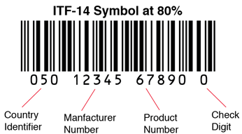 ITF-14 diagram showing Country Identifier, Product Number, Customer Number and Check Digit