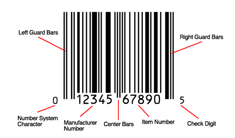 Diagram of UPC-A barcode showing light margins, check digit and guard bars