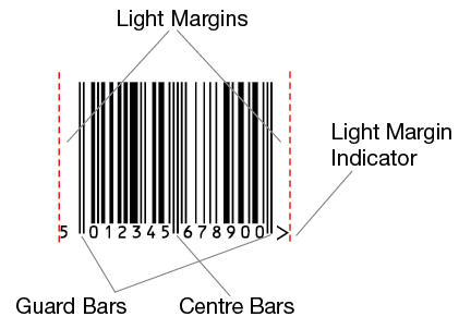 Diagram of an EAN-13 barcode showing light margin idicators, quiet zones and guard bars